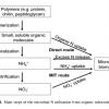 Un nuevo método para conservar el nitrógeno durante el compostaje