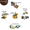 Jornada CompostARC 2015: Per què reciclem l'orgànica? El cicle de la matèria orgànica