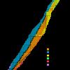 Reducción de la radiactividad durante el compostaje