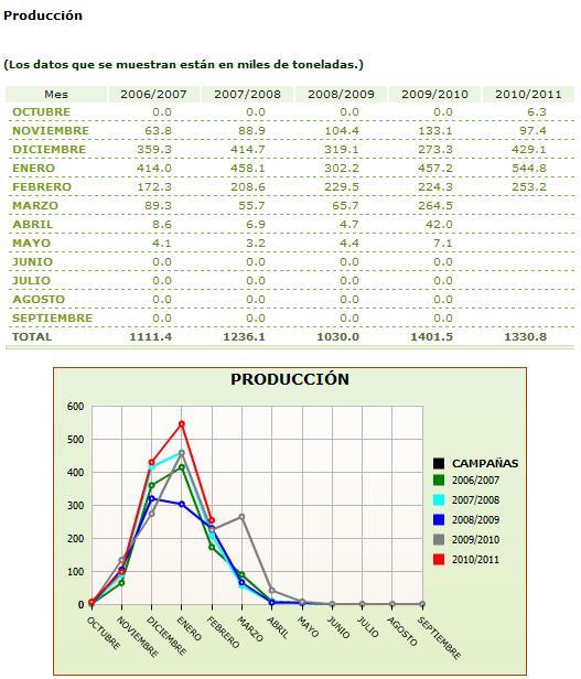 Producción del aceite de oliva en España