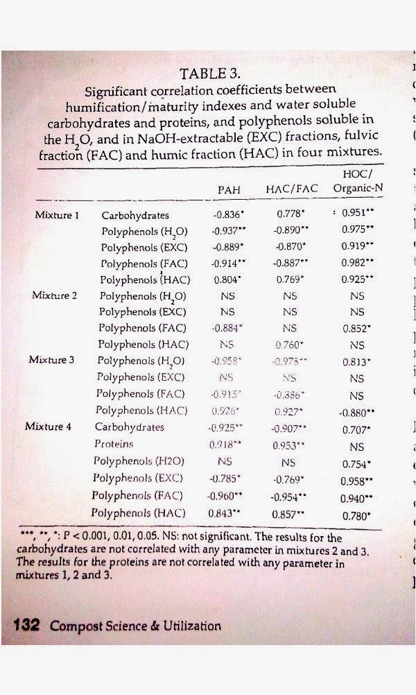 Los polifenoles como precursores de las sustancias húmicas del compost