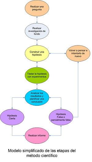 Introducción al método científico