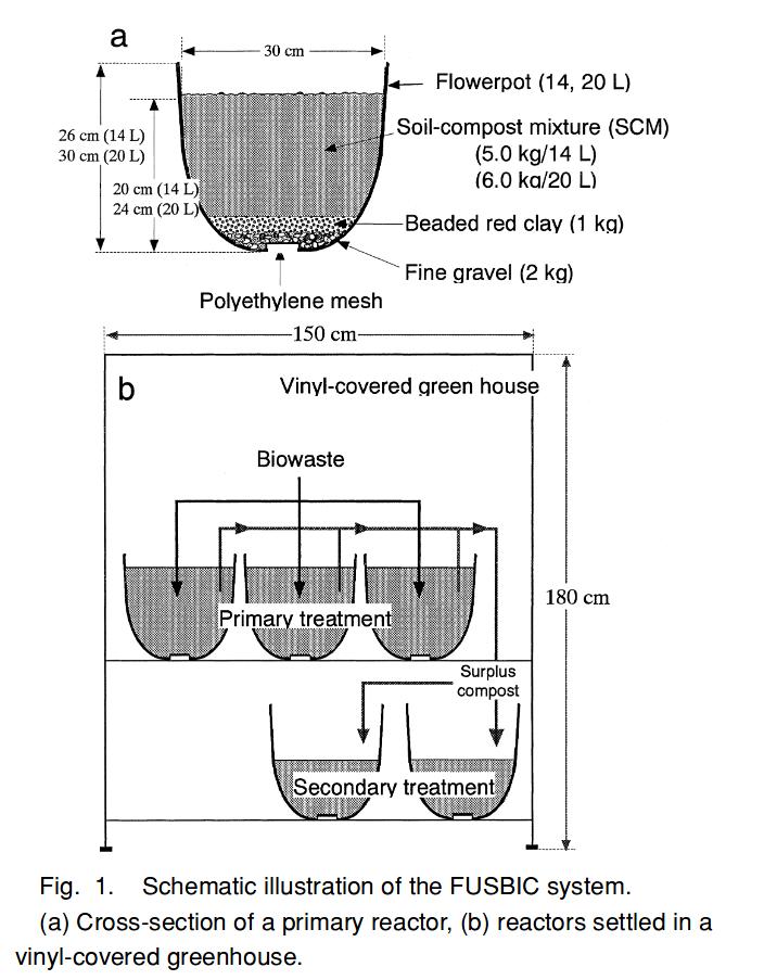 sistemas de compostaje a escala doméstica. compostaje en macetas